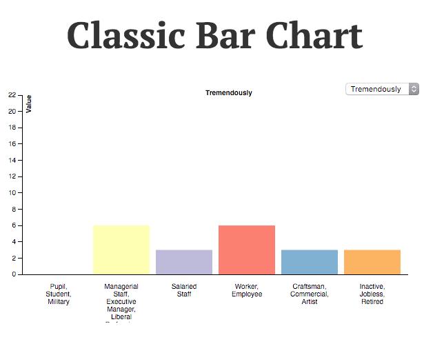 Classic bar chart