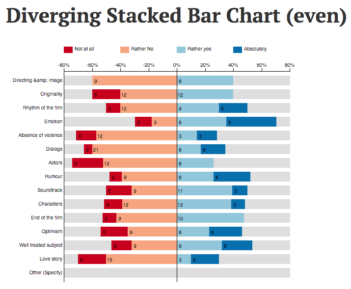 Diverging Stacked Bar Chart